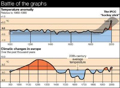 ipcc-mwp-hockey-stick-globalwarming-graph-wuwt